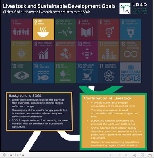Click to explore how livestock interacts with the Sustainable Development Goals