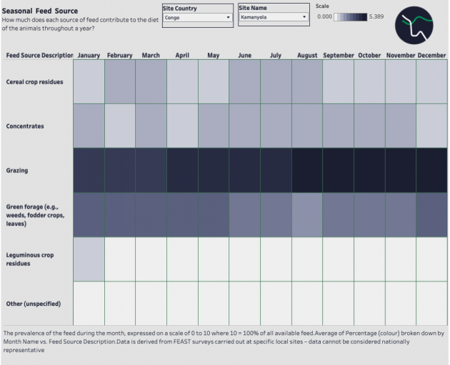 The visualisation lets users explore animal feed data, such as seasonal feed sources, in 14 countries.